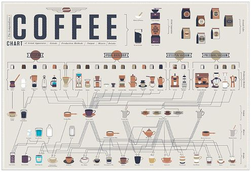 The Compendious Coffee Chart PosterCoffe Charts, Coffe Lovers, Pop Charts, Compendi Coffee, Coffe Drinks, Coffee Drinks, Charts Labs, Infographic, Coffee Charts