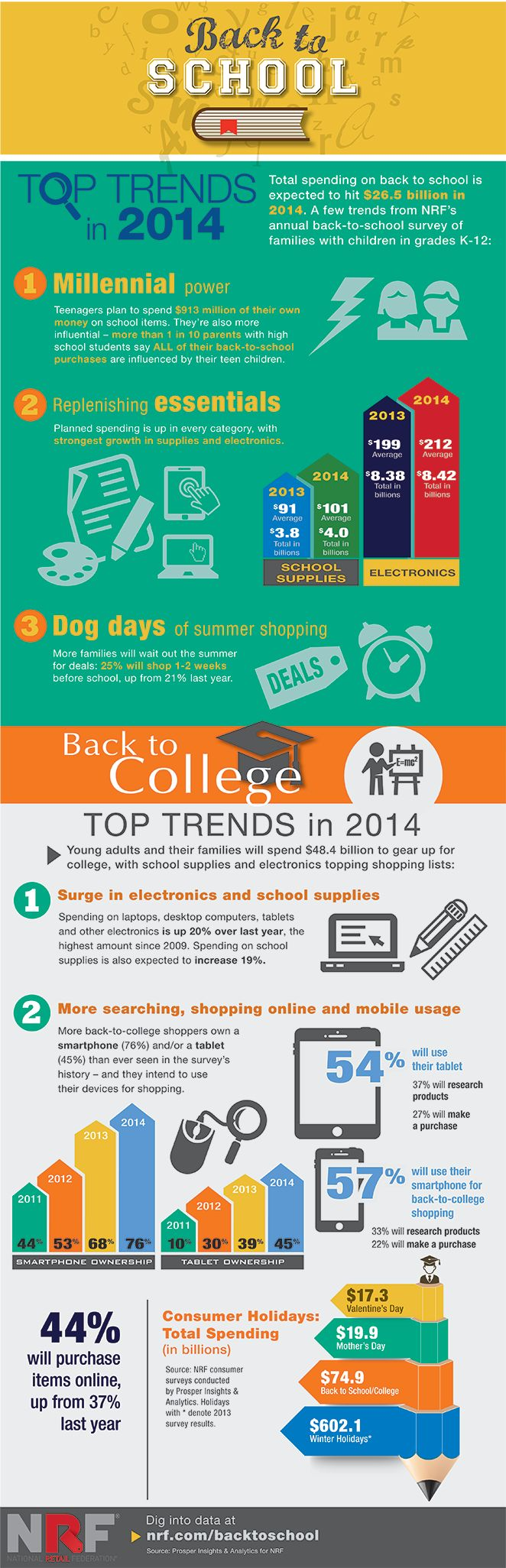 Top 2014 Back To School And College