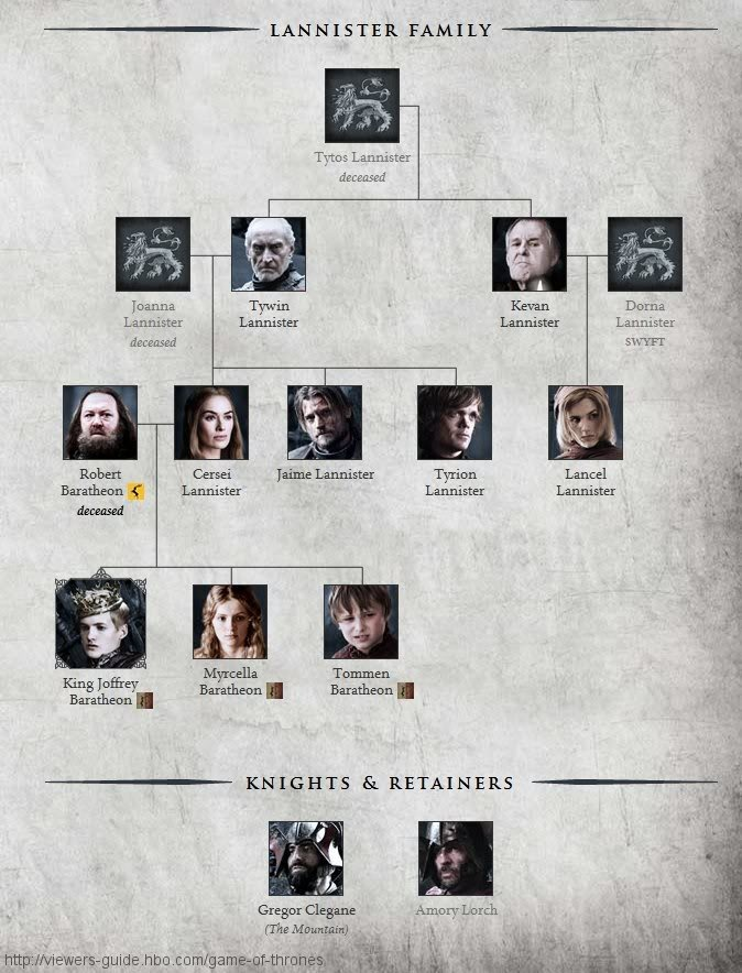 Bevorzugt 45 best Game of Thrones Info images on Pinterest | Family trees  MY59