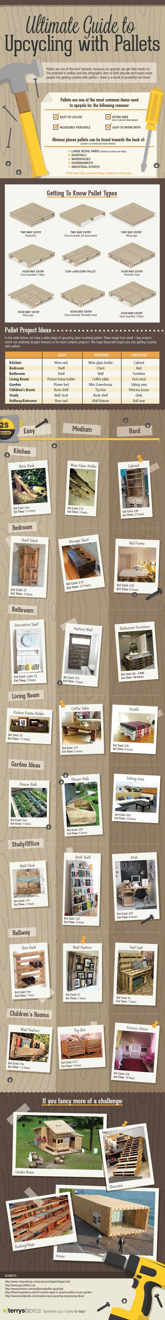 Upcycling With Pallets Infographic