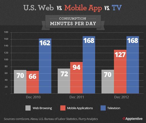 Top 3 Inbound Marketing Strategies for Mobile Apps via @SEOmoz