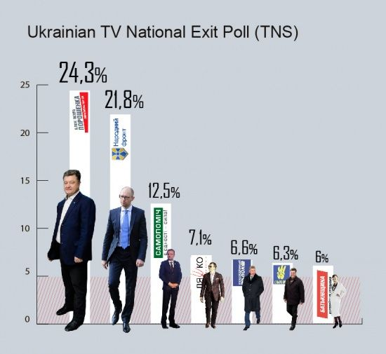 Preliminary Exit Polls Results: Euromaidan parties triumph - read on - utoday.tv