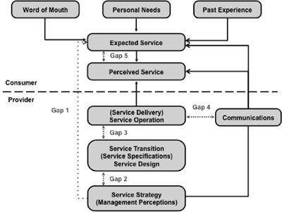 SERVQUAL. Medición para Service Design