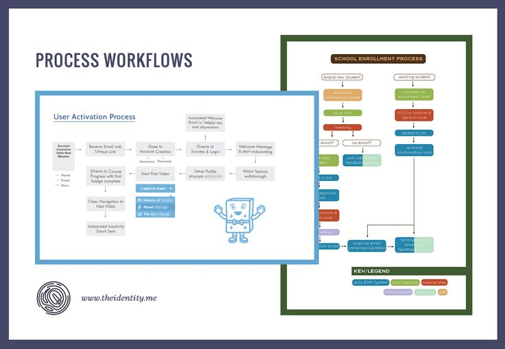 Process improvement small business corporate australia strategy corporate culture The Identity Division Entrepreneurs Business Blog Systems Technology Workflows Design