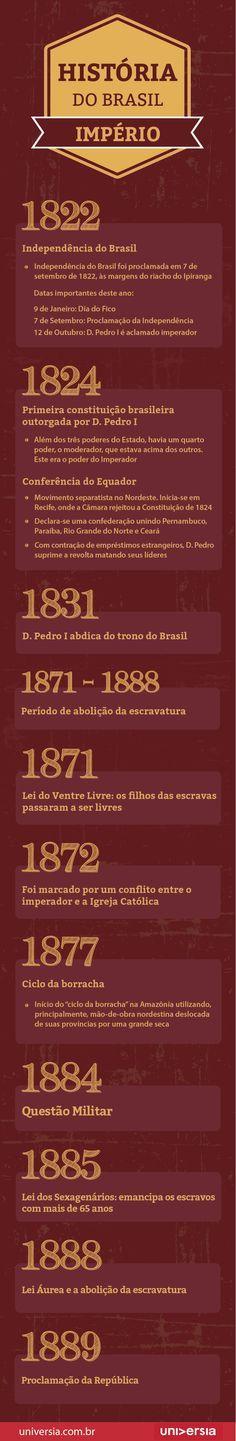 Guia prático de História do Brasil para o Enem: Império (1822 a 1889)
