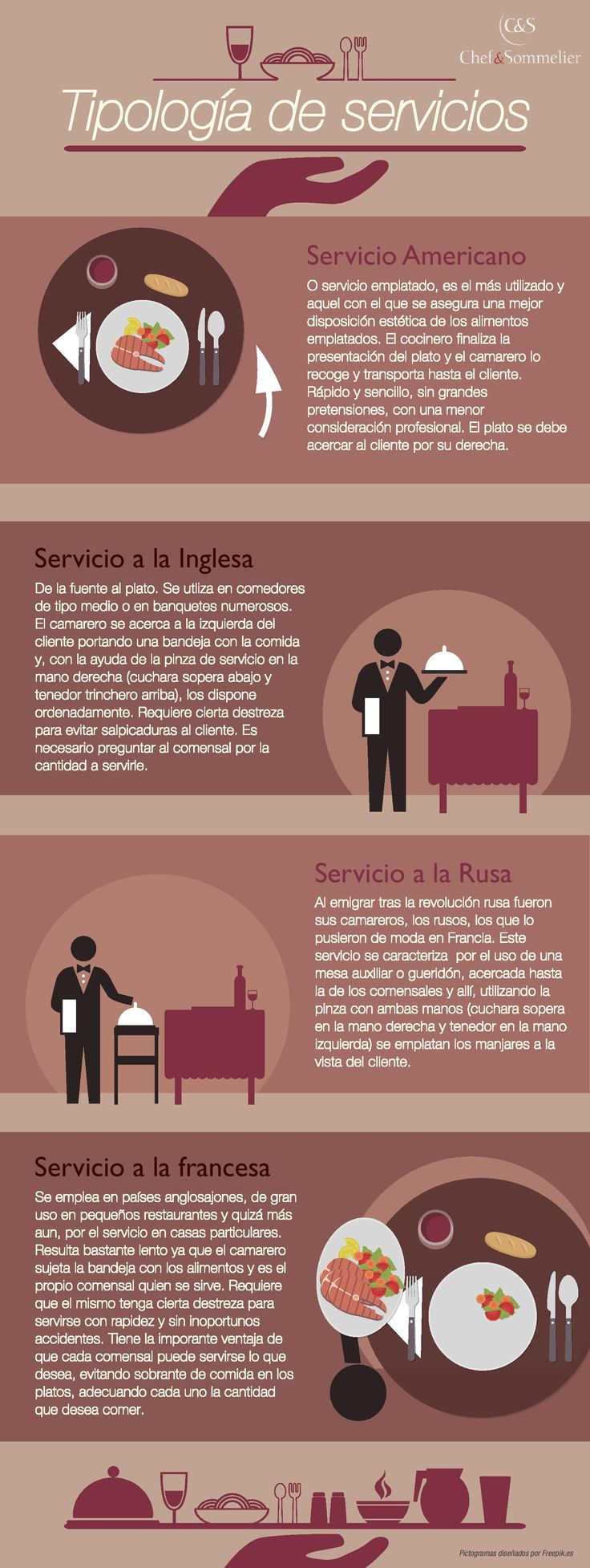 Tipos De Servicios De Mesa En Un Restaurante Hosteleria