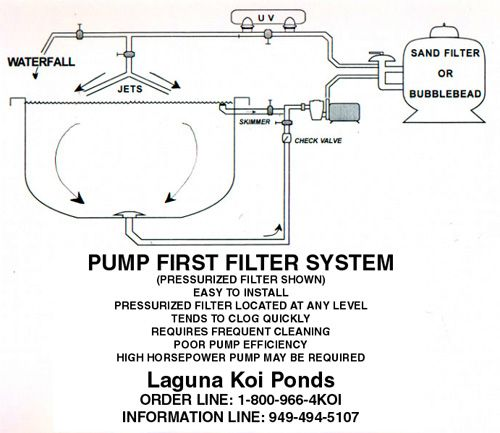12 best aquaponics filter images on pinterest for What is the best koi pond filter system