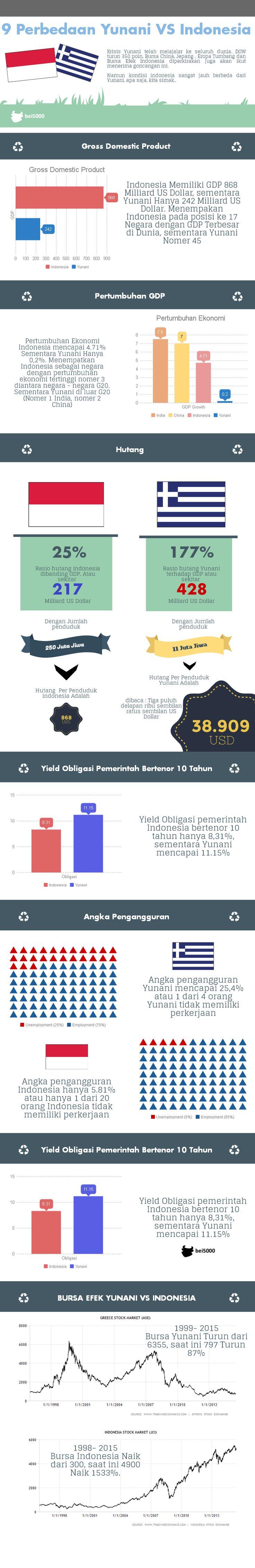 9 Perbedaan Yunani dengan Indonesia