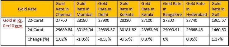 Today's gold rate across all major cities in India #india #Goldrate