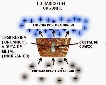 Orgonites são dispositivos produzidos artesanalmente que proporcionam proteção contra várias formas de agressão energetica,variando da poluição eletromagnetica a ataques psiquicos. Atua na limpeza ...