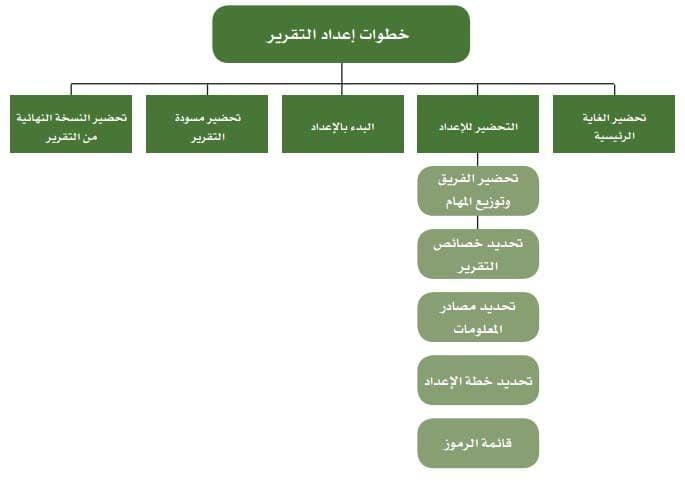 نموذج نموذج تقرير عمل يومي Projects To Try