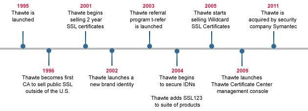 Thawte SSL Certificate Authority Years View