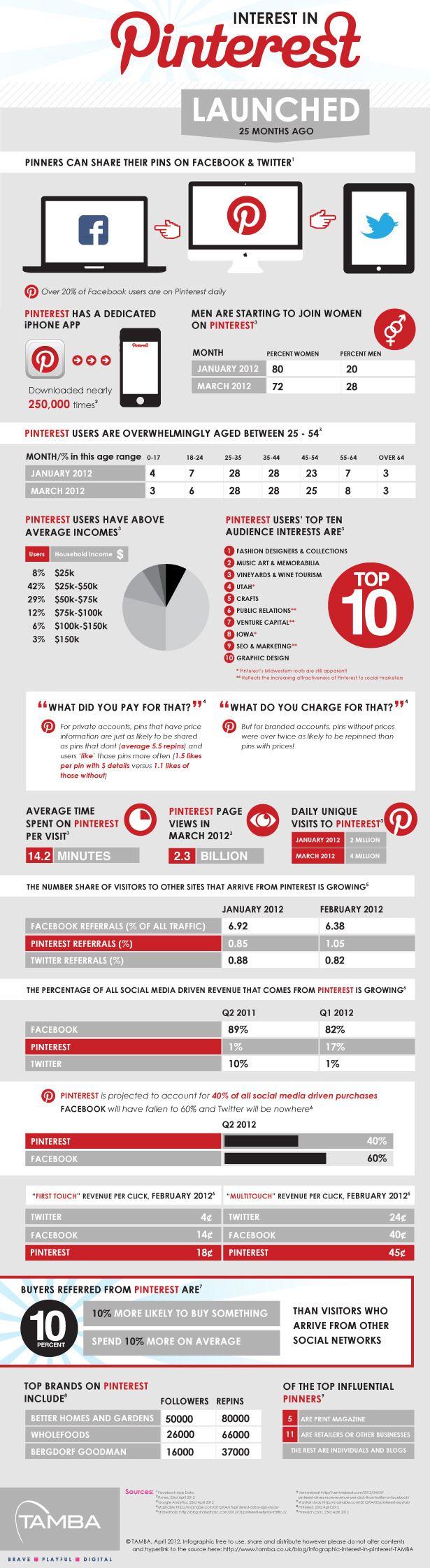 Interest-In-Pinterest: Media Infographics, Info Graphic, Pinterest Infographics, Social Media, Media Marketing, Socialmedia, Pinterest Marketing, Medium, Business
