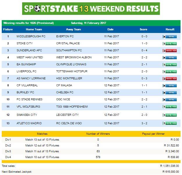 #SportStake13 Weekend Results - 11 February 2017  https://www.playcasino.co.za/sportstake-weekend-results-11-february-2017.html