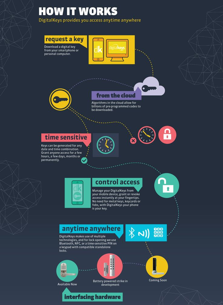 LEAPIN Digital Keys access control system INFOGRAPHIC
