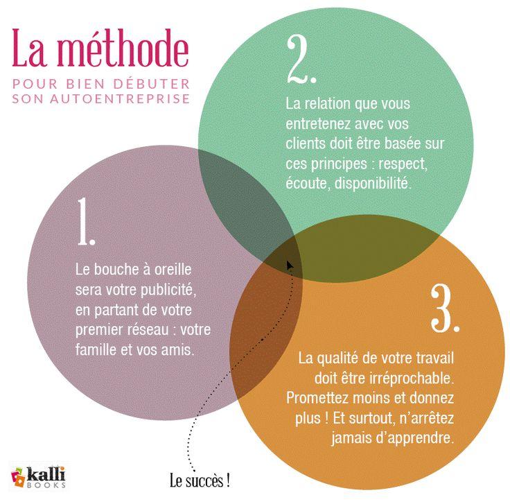 Bien débuter son auto entreprise : ma méthode #autoentreprise #autoentrepreneur http://kallibooks.com/bien-debuter-son-auto-entreprise-trouver-premier-client/