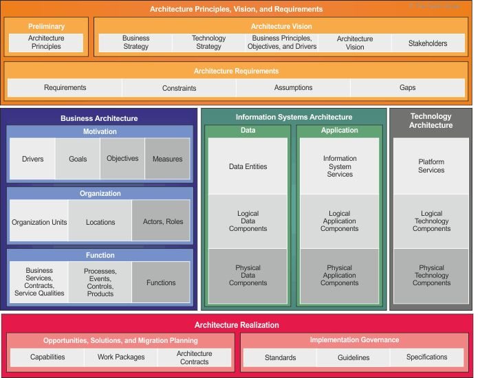 10 best business architecture images on pinterest business togaf series figuring out the baseline architecture and target architecture malvernweather Image collections