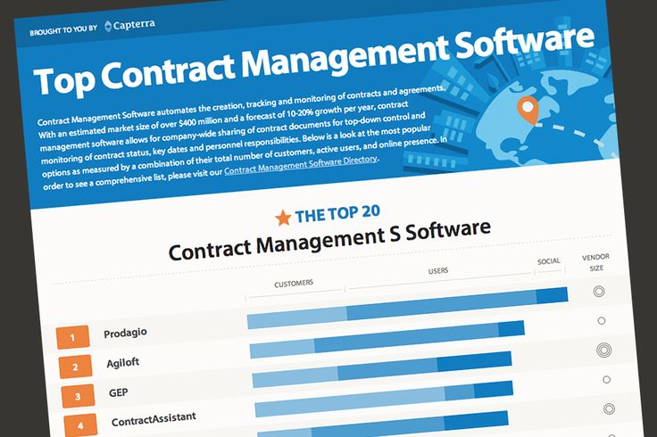 Top Contract Management Software - Capterra Blog