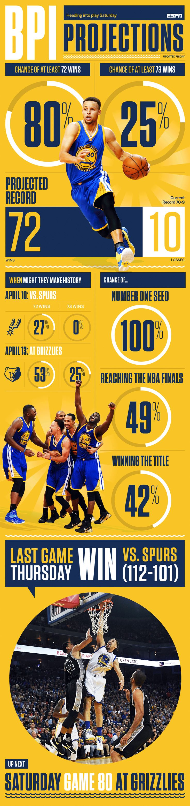 After beating the Spurs in Oakland, the Warriors must win all three of their remaining games to set the NBA record with 73 wins.
