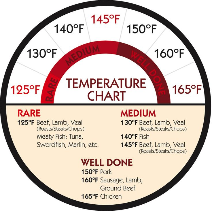 temperature chart for cooking red meat, chicken, & fish