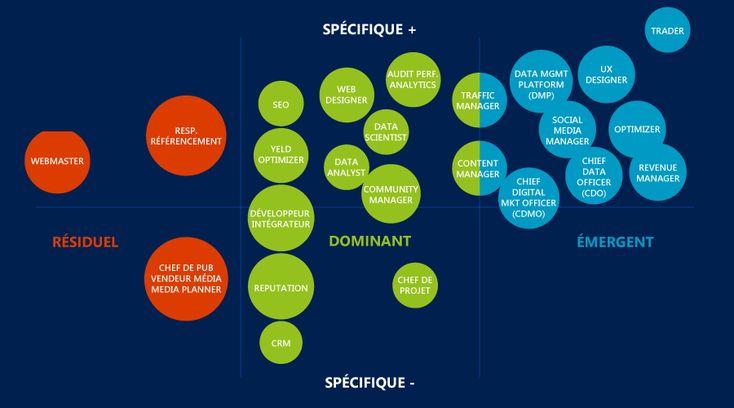 metiers-marketing-digital-communication-publicite-cartographie-etude-iab-france-2015