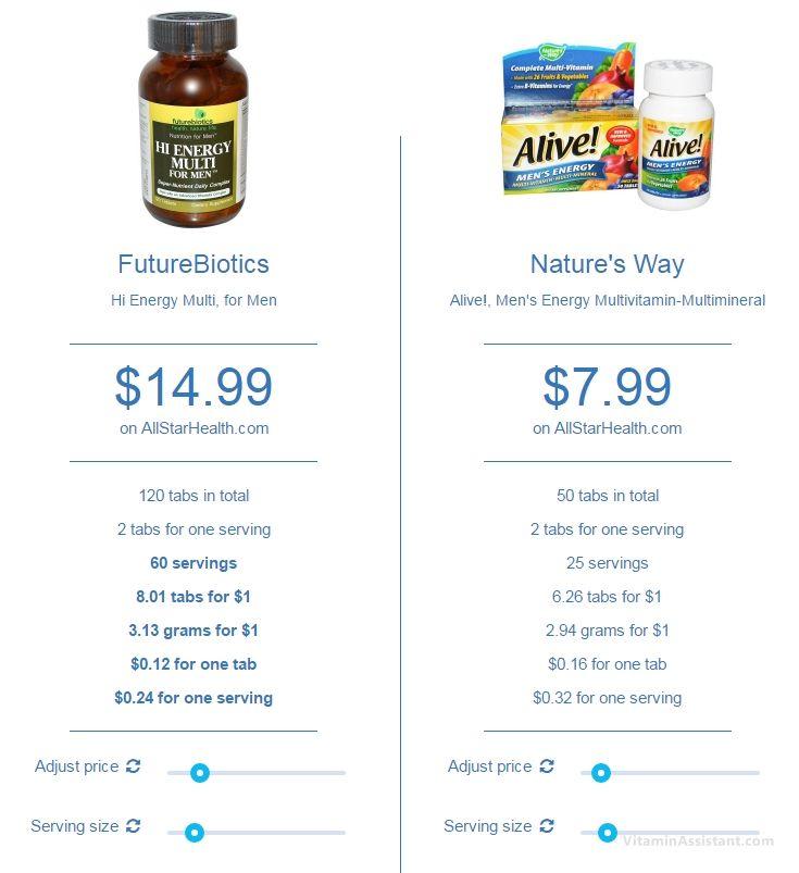 10 best Best Vitamins for Men images on Pinterest Vitamins, Diet - everest college optimal resume