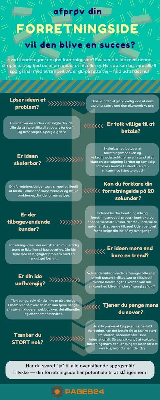 Afprøv din forretningsidé #infograf