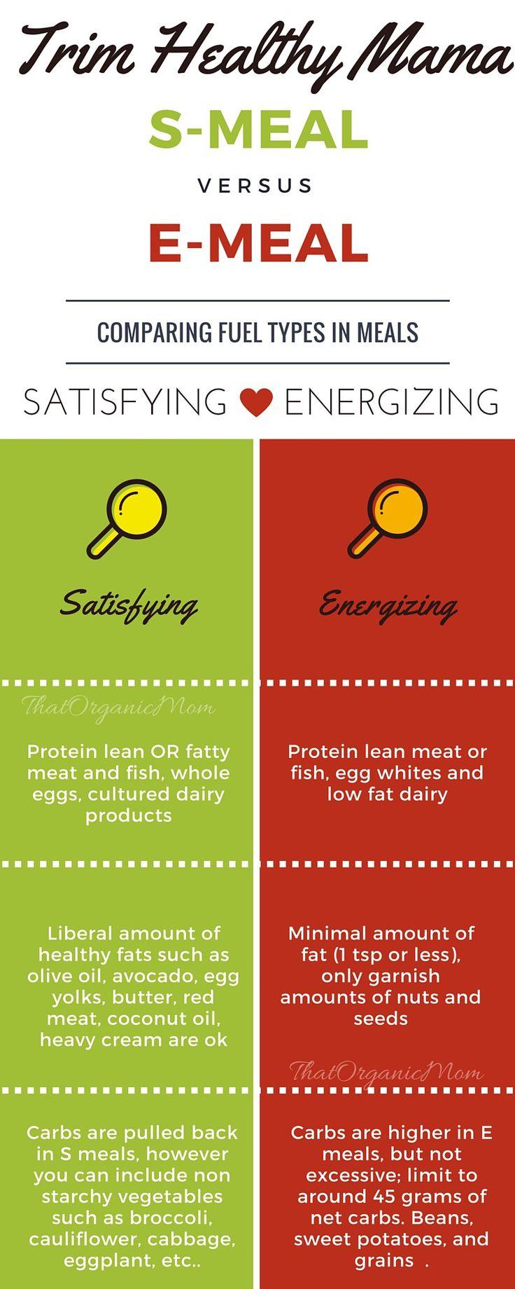 S meals vs E meals Trim Healthy Mama Infographic