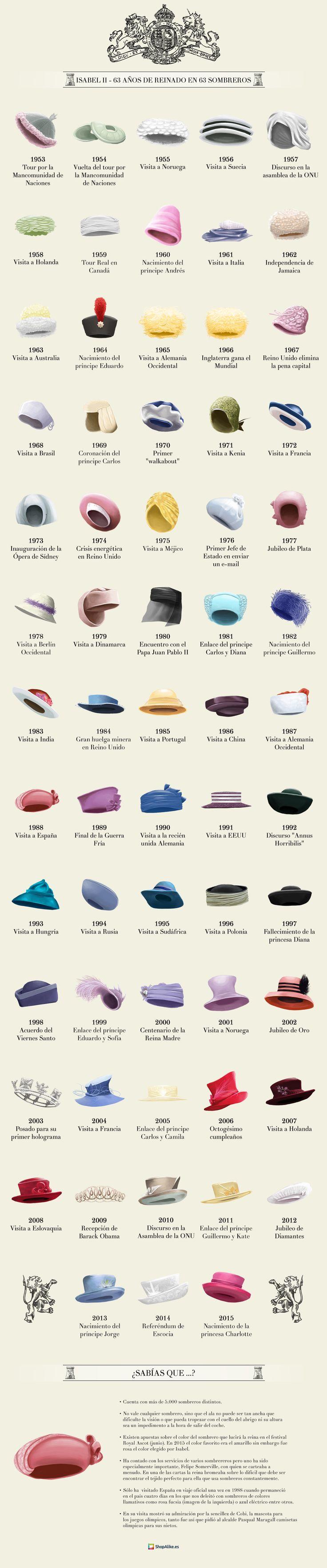 63 años de reinado de Isabel II en 63 de sus sombreros