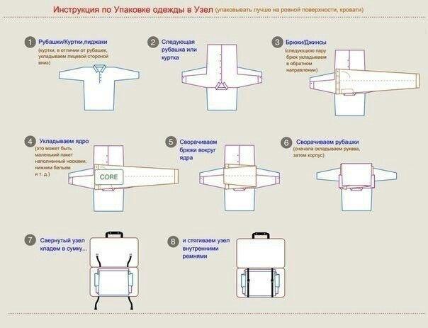 Как сложить одежду в чемодан, чтобы она не помялась