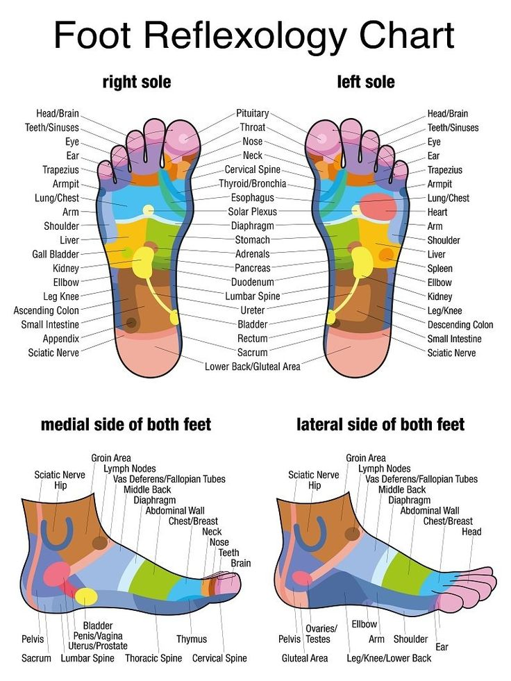 13 Reasons for foot massage plus Foot Reflexology Chart