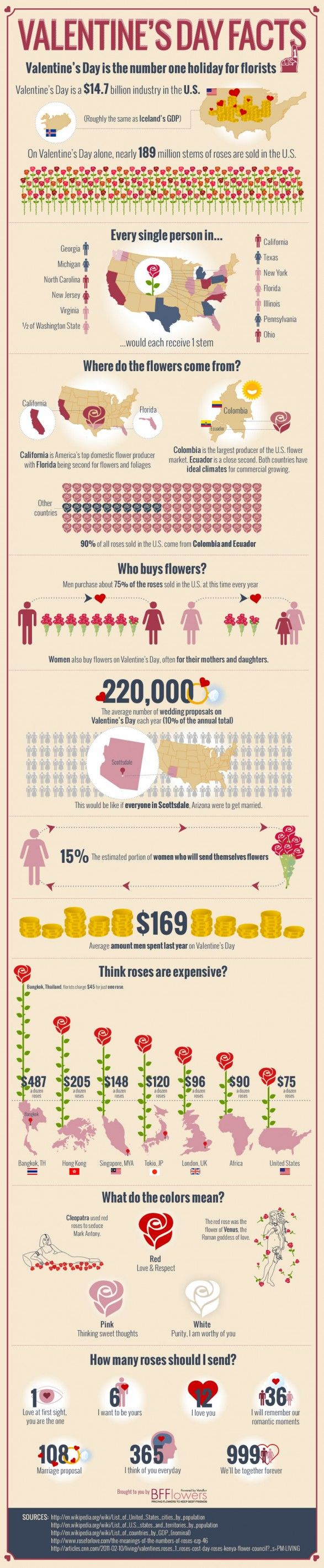 Valentine fun facts - for you to print and share!