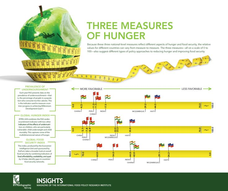 Three Measures of Hunger