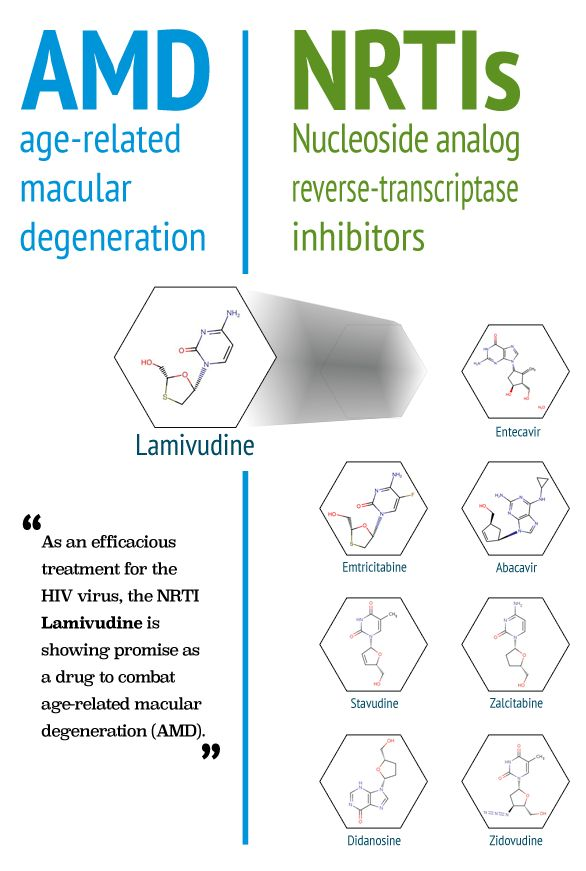 As a treatment for the HIV virus, the NRTI Lamivudine is showing promise to combat age-related macular degeneration (AMD). Patients suffering from age-related macular degeneration experience a collection of the toxic molecule RNA in the retina, causing this debilitating condition. The toxic RNA molecule is remarkably similar to the HIV virus, as both need the reverse transcriptase enzyme to conclude their life cycle…