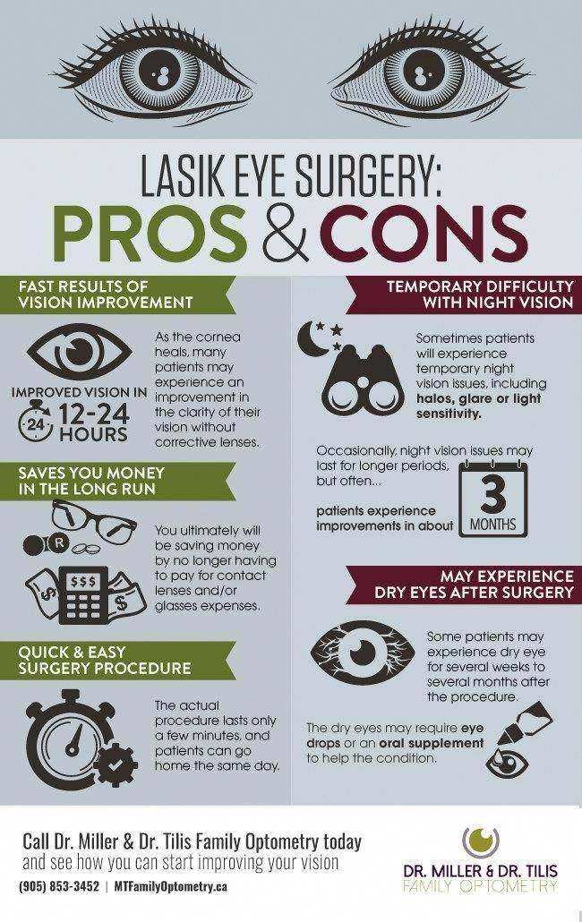 Pros And Cons Of Lasik Eye Surgery Lasiksurgery Lasik Eye Surgery Eye Surgery Lasik