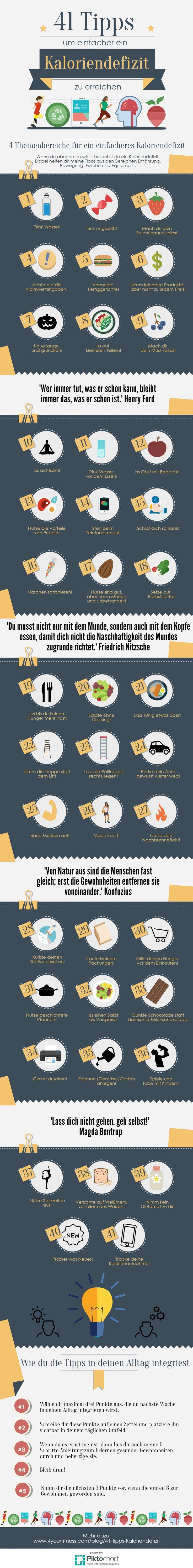 Die 41 besten Tipps um ein Kaloriendefizit zu erreichen – girlwithacake