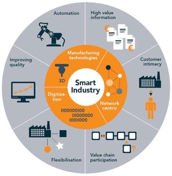 Smart Industry http://amzn.to/2spaSgC