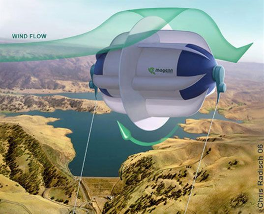 Magenn. Helium-filled, tethered wind turbine. Kite power can be cheaper, more flexible, and in a sense more durable than fixed-platform wind power.