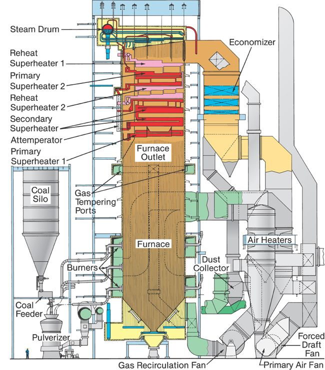42 Best Boilers Images On Pinterest Industrial Plant