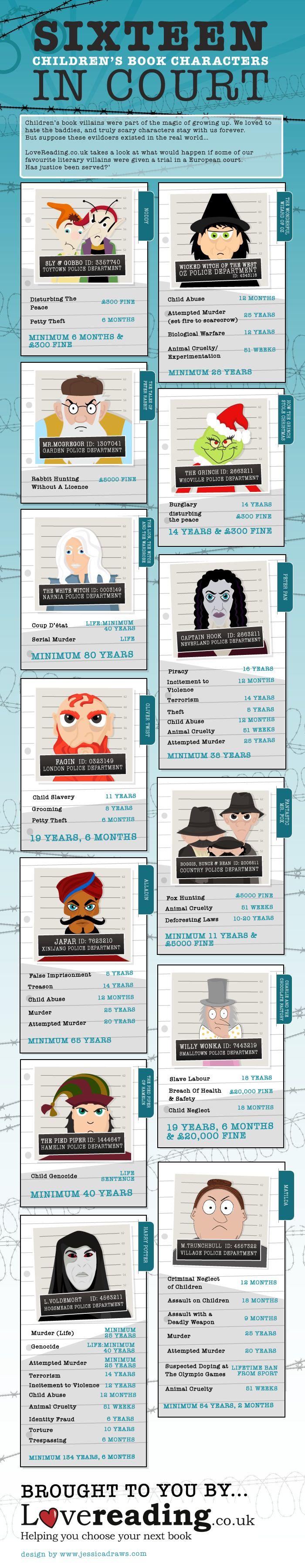 Best 79 Infografías ideas on Pinterest | Info graphics, Infographic ...