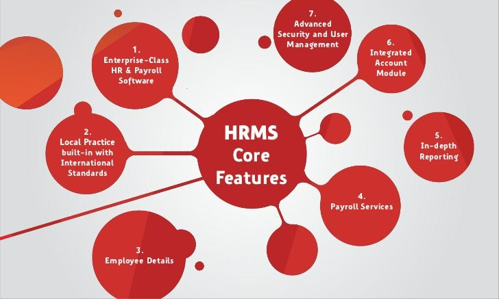 Tetra Human Resources Management System (HRMS) is a completly web based software application that combines many Core HR, Payroll, Performance Management System, Leave Management System, Travel Management System, Employee Self Service and Employee Portal.