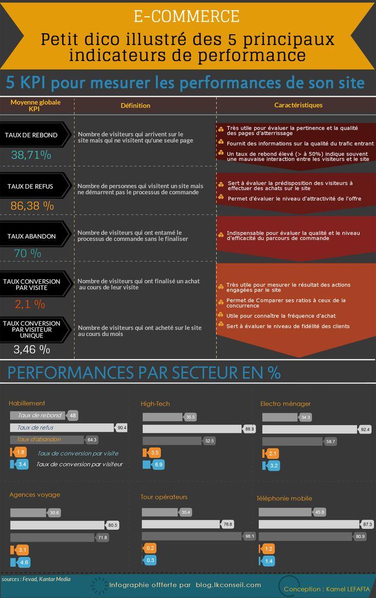 Pour mesurer leurs performances, les sites en ligne utilisent de nombreuse métriques: Taux de rebond, Taux de refus, Taux d'abandon, Taux de conversion par visite, Taux de conversion par visiteur. Systémiques, ces indicateurs fournissent aux sites des informations quantitatives et qualitatives à forte valeur ajoutée marketing.