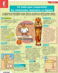 Mots pour comprendre les cérémonies funéraires en Égypte - Mon Quotidien, le seul site d'information quotidienne pour les 10 - 14 ans !
