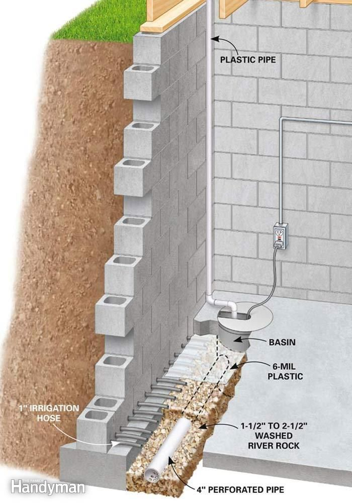 Cutaway view of basement wall and floor showing installed drain system.  sc 1 st  Pinterest & 165 best BASEMENT images on Pinterest | Basement ideas Basement ...