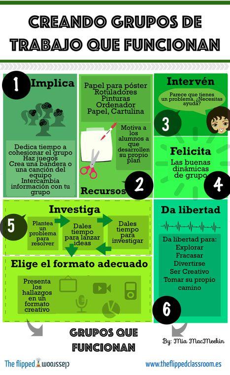 Creando grupos cooperativos que funcionan... | INNOVACIÓN, EVALUACIÓN, EMOCIÓN y GAMIFICACIÓN EN EDUCACIÓN | Scoop.it