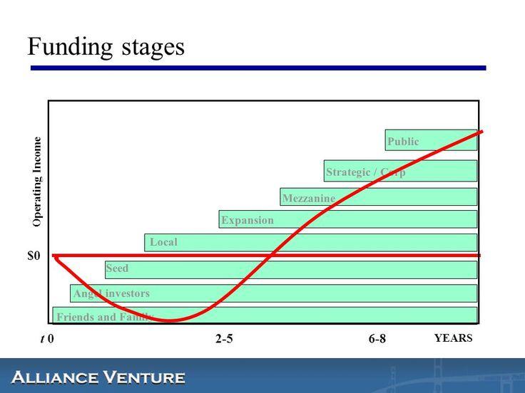 Hvilke instrumenter brukes i finansiering? Hvilke rolle spiller Venturekapital? Erling Maartmann-Moe Alliance Venture ENT ppt laste ned
