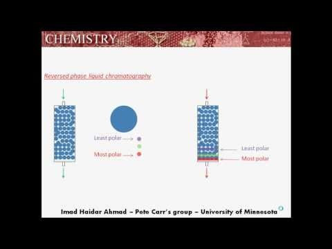 Reversed-phase liquid chromatography animation RPLC