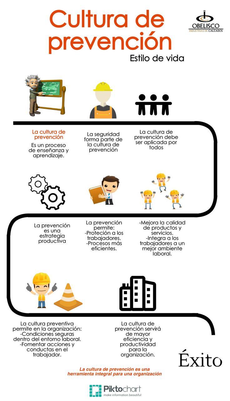 Las 25 mejores ideas sobre frases de seguridad industrial for Que es practica de oficina
