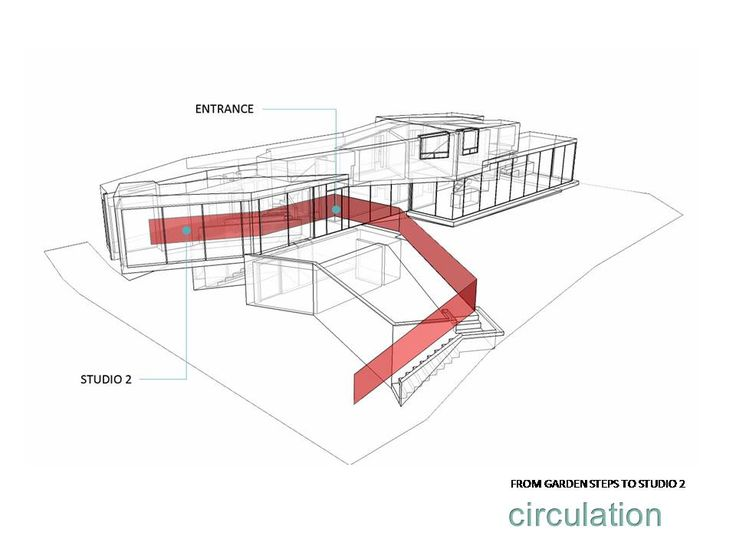 Mobius House circulation diagram 3