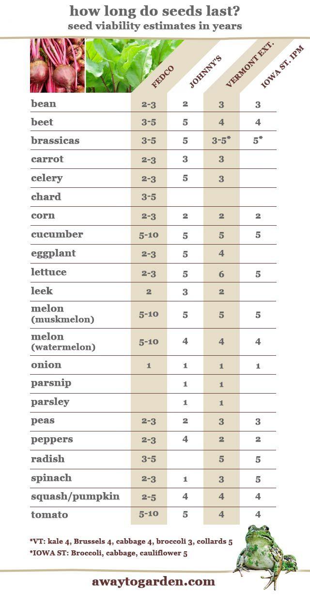 402 best Edible Gardening images on Pinterest Potager garden - conduit fill chart